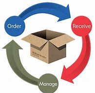 facts about inventory management circular graphic: order, receive, manage