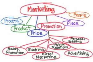 outline drawing of low cost marketing tactics