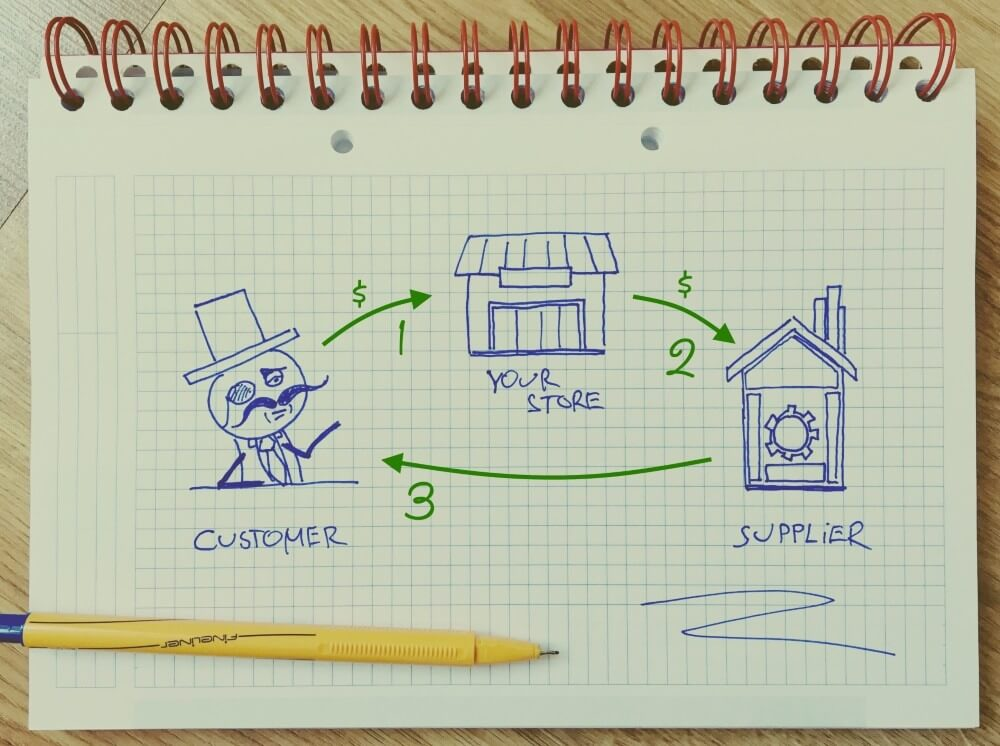 drawing depicting retail sourcing from dropshippers