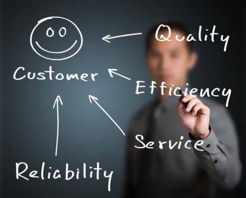 The Anatomy of an Effective Customer Service Plan