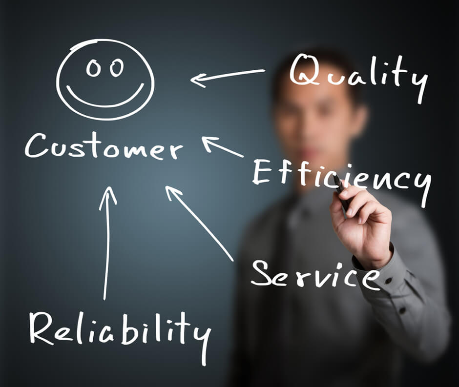 The Anatomy of an Effective Customer Service Plan